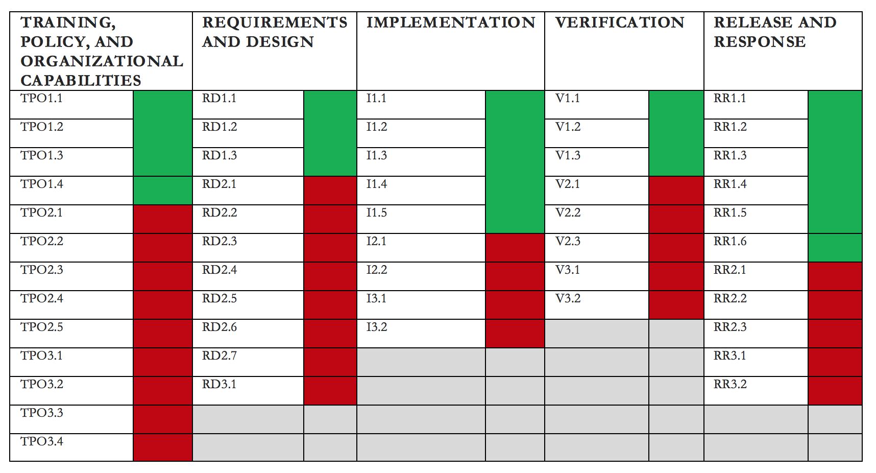 Microsoft SDL Scorecard